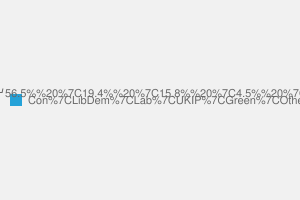 2010 General Election result in Daventry